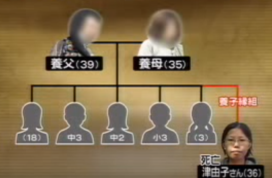大阪養子縁組連続殺人(保険金詐欺)事件 被害者 画像