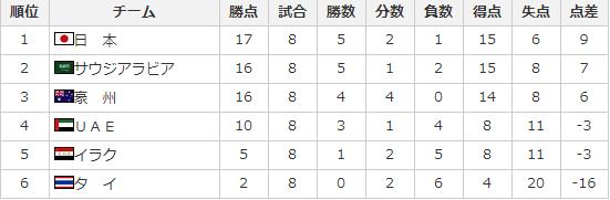 W杯アジア最終予選 順位表