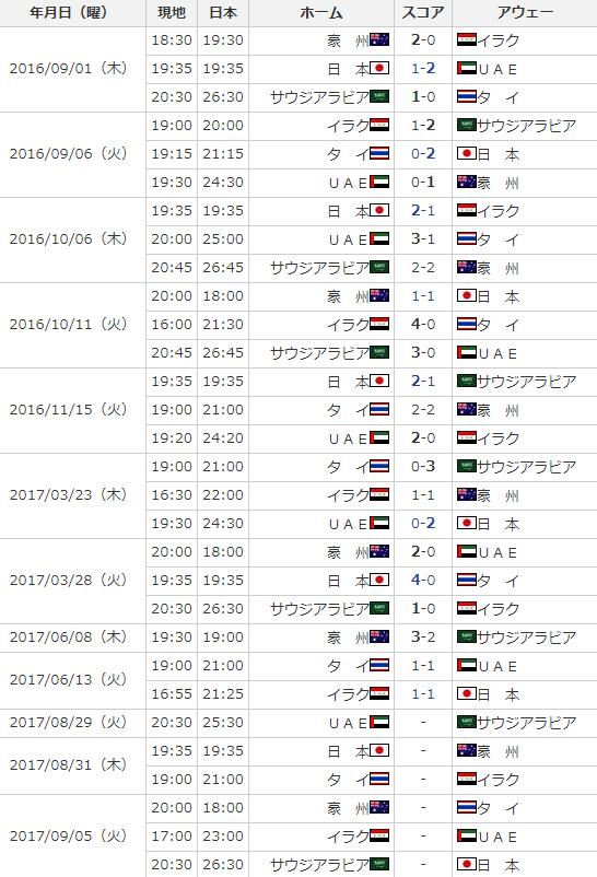 W杯アジア最終予選 星取表