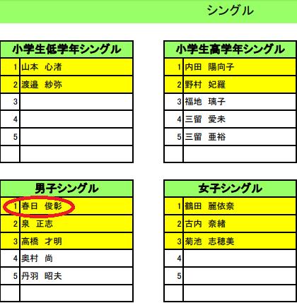 オードリー春日 第29回全日本エアロビクスコンテスト 南関東大会 結果