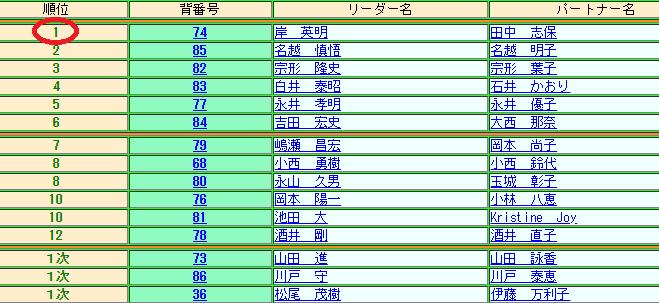 キンタローの社交ダンス 全日本選手権シニア 結果 画像