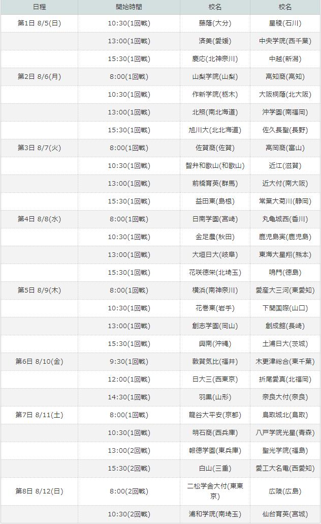 夏の甲子園 2018 組み合わせ 画像