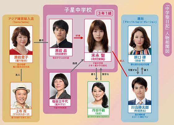 ドラマ 中学聖日記 キャスト相関図