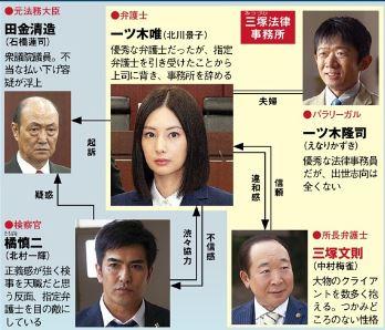 ドラマ 指定弁護士 キャスト相関図